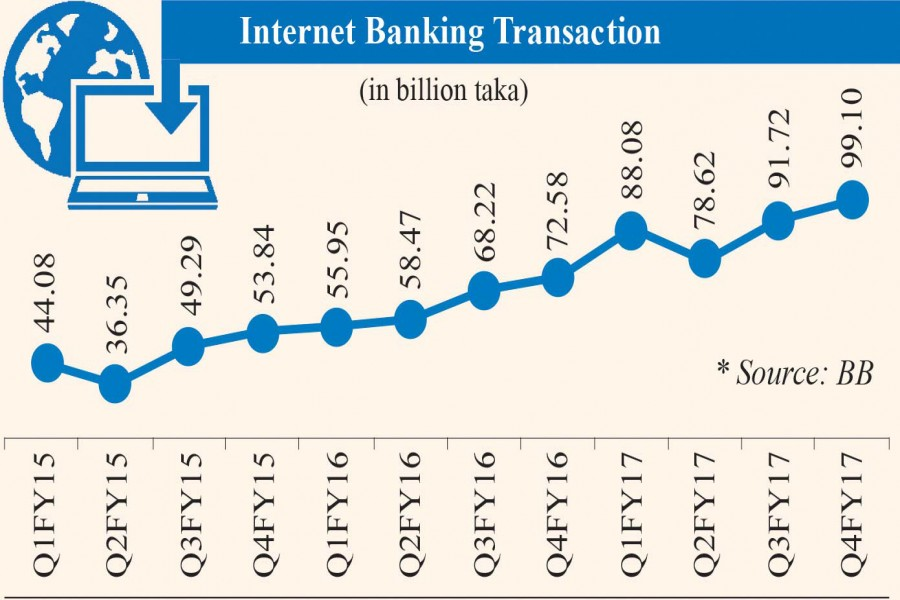 Internet banking transactions jump by 40pc in FY17