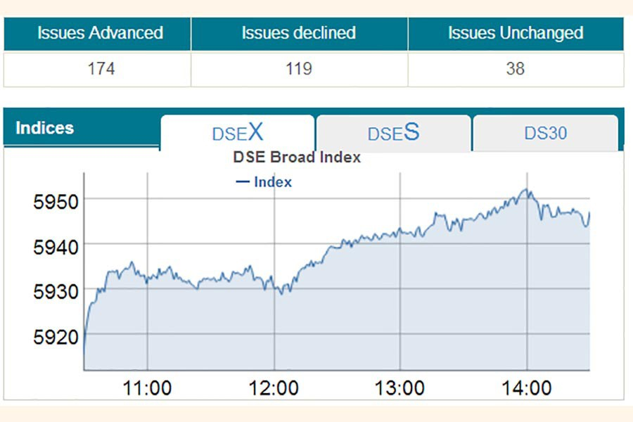 DSEX reaches new high at 5,947 points