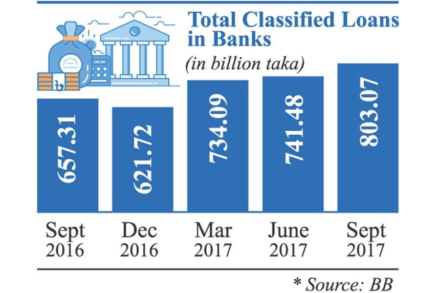 Default loans leap over Tk 800b mark