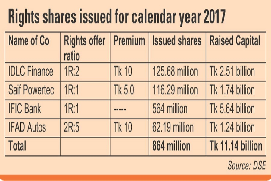 Market sees hefty rise in rights fund in 2017