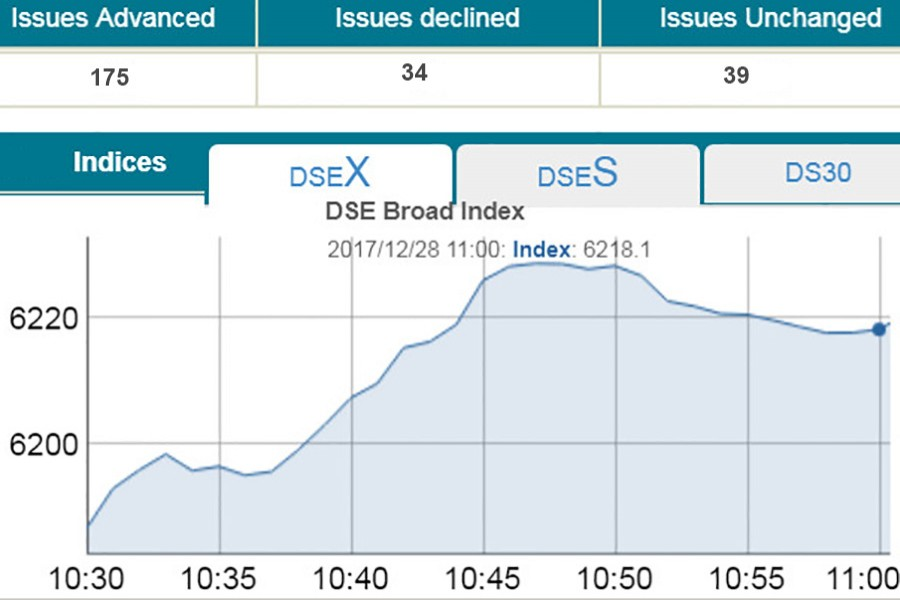 DSE, CSE rise in year-end trading