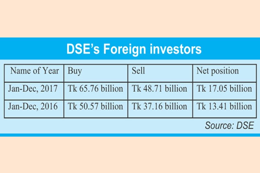 Net foreign funds in stocks rise 27pc