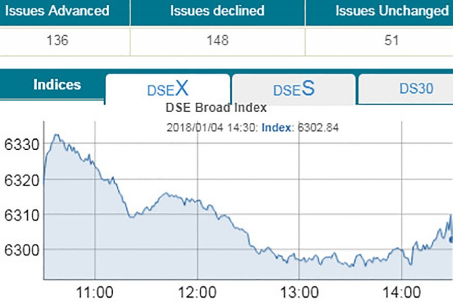 DSE, CSE slip after six days of gains