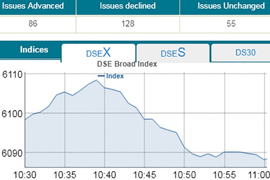 DSE down, CSE up at opening
