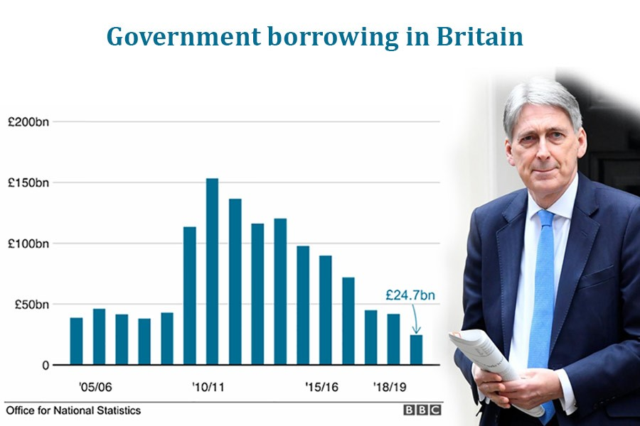 UK government borrowing falls to lowest level in 17 years
