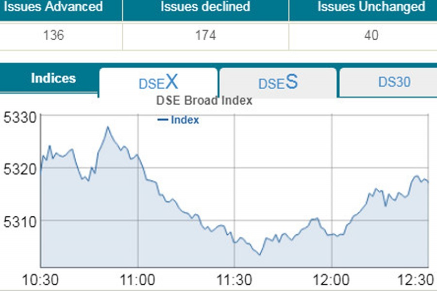 DSE sinks as sell-off continues