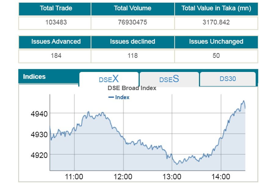 DSE turnover hits nearly two-month low