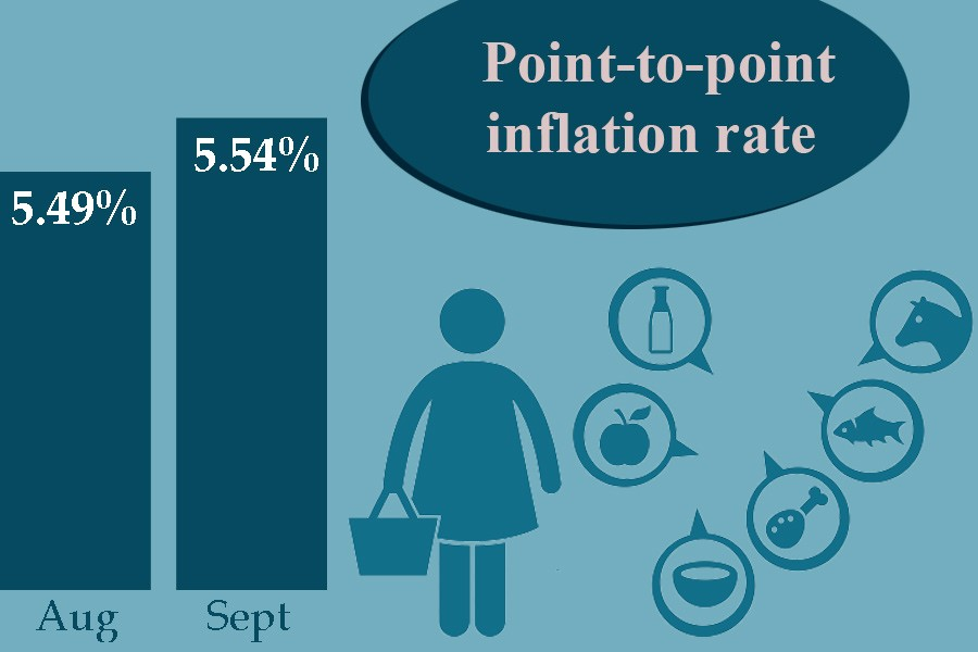 Inflation reaches 5.54pc in September