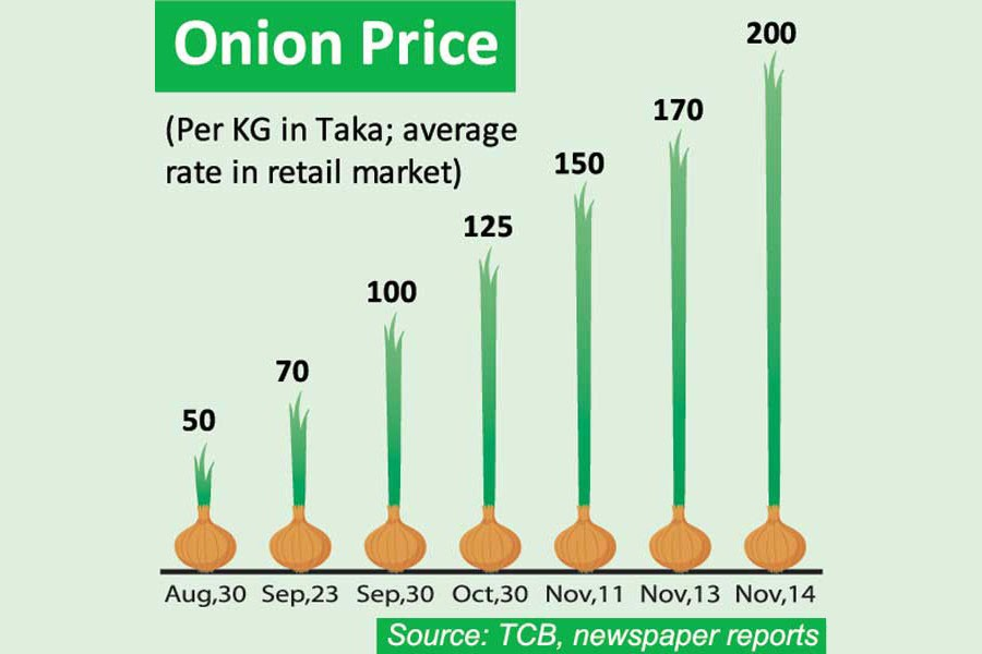 Onion prices explode