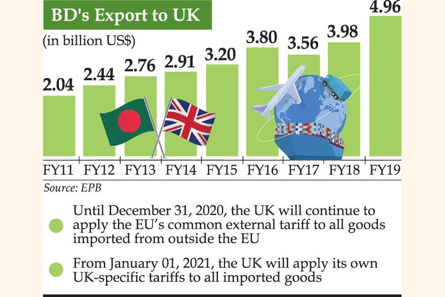 UK's upcoming tariff policy after Brexit: BD could lose out to rich nations