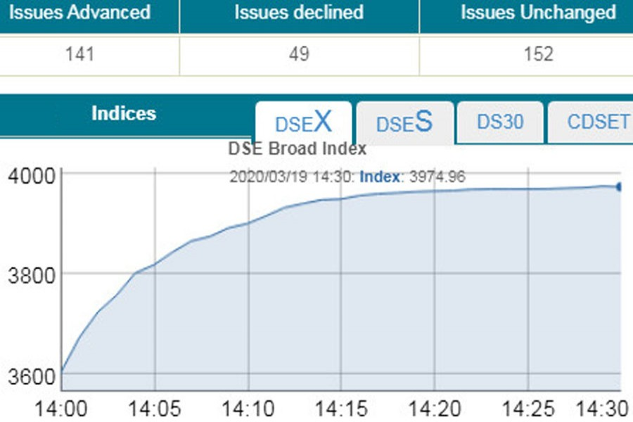 DSEX jumps 371 points on BSEC moves
