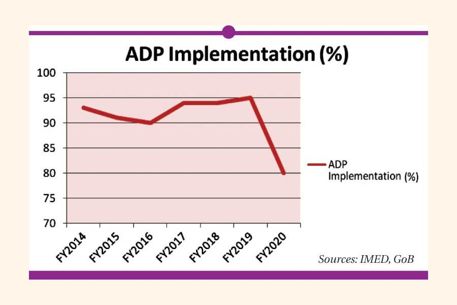 Covid cripples ADP execution in FY'20
