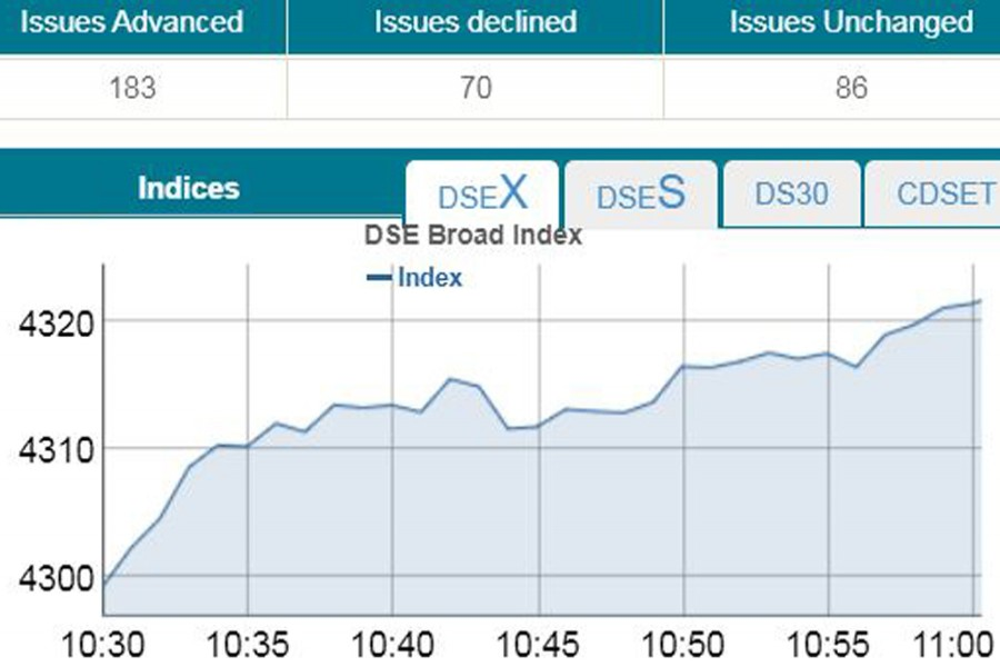 DSEX crosses 4,300-mark in early trading