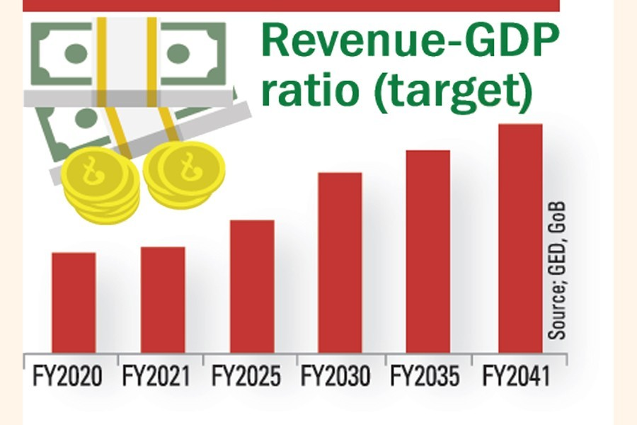 Vision 2041: Target to double tax-GDP ratio
