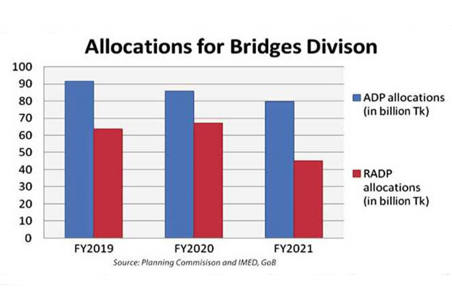Bridges Division to return 43pc of funds for failing to implement projects