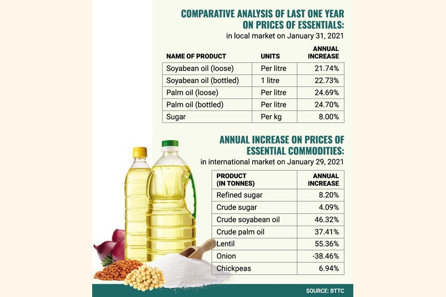 Middlemen blunt tax waiver impact on prices of essentials