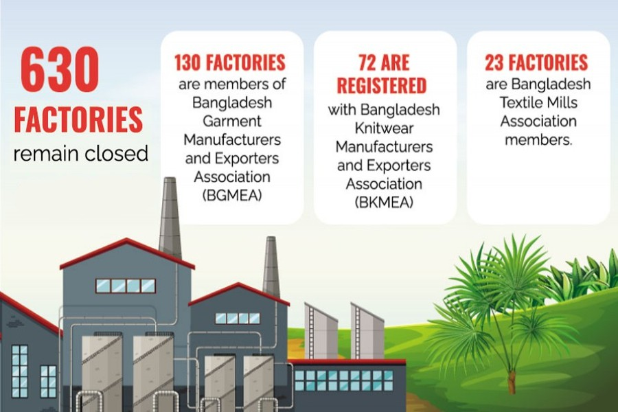 Hundreds of apparel factories out of operation