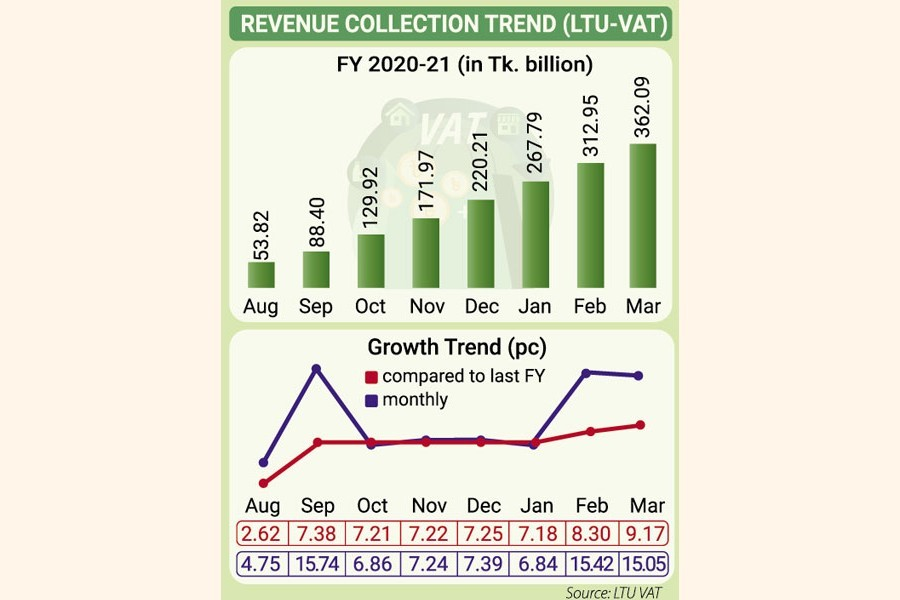 Cigarette, mobile, pharma sectors pay higher value added tax