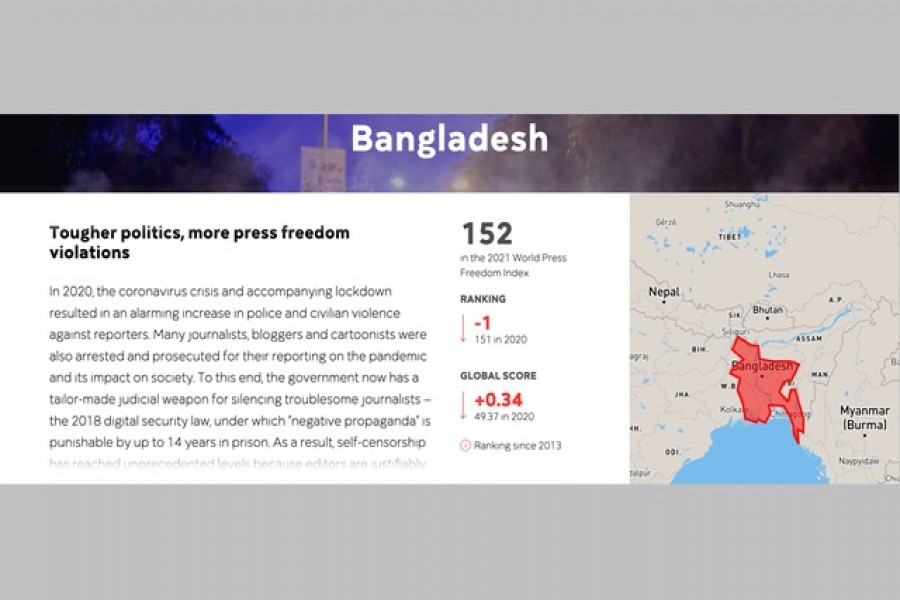 Bangladesh drops one place in  World Press Freedom Index