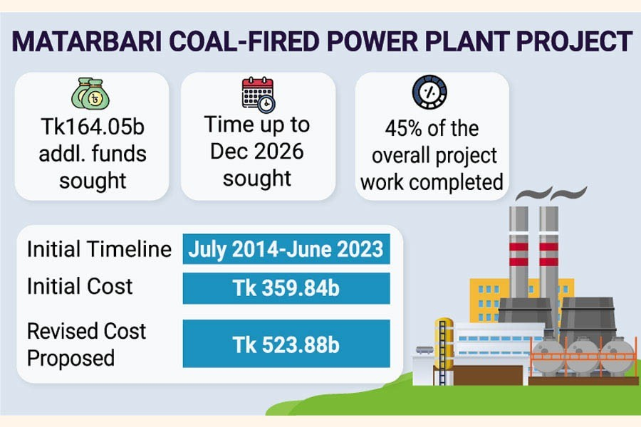 Matarbari fast-track power project in need of more fund and time