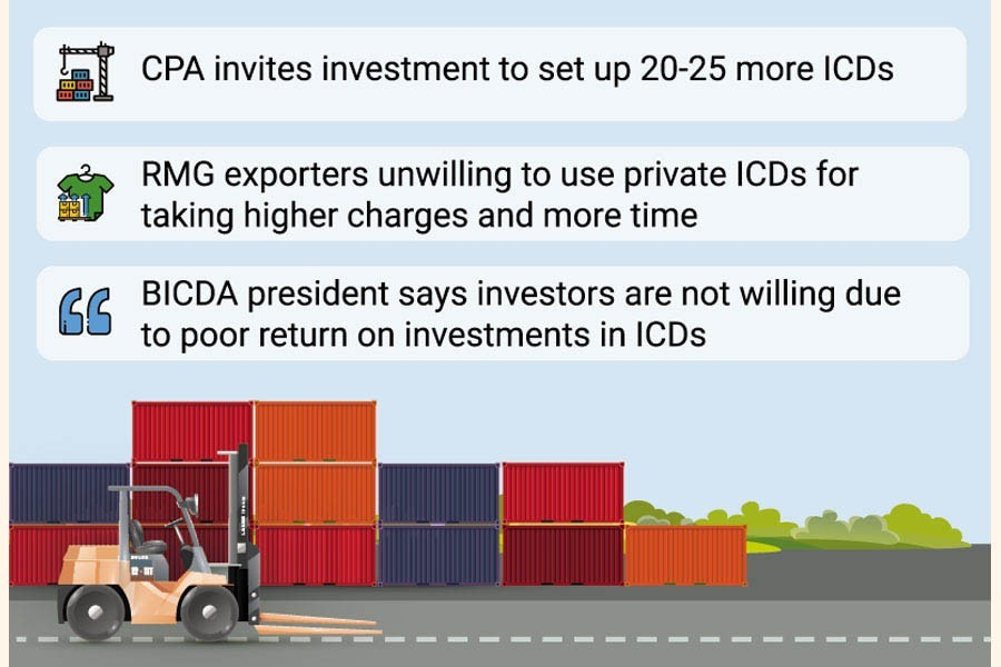 Inland container depots need to be doubled for making business easy: CPA