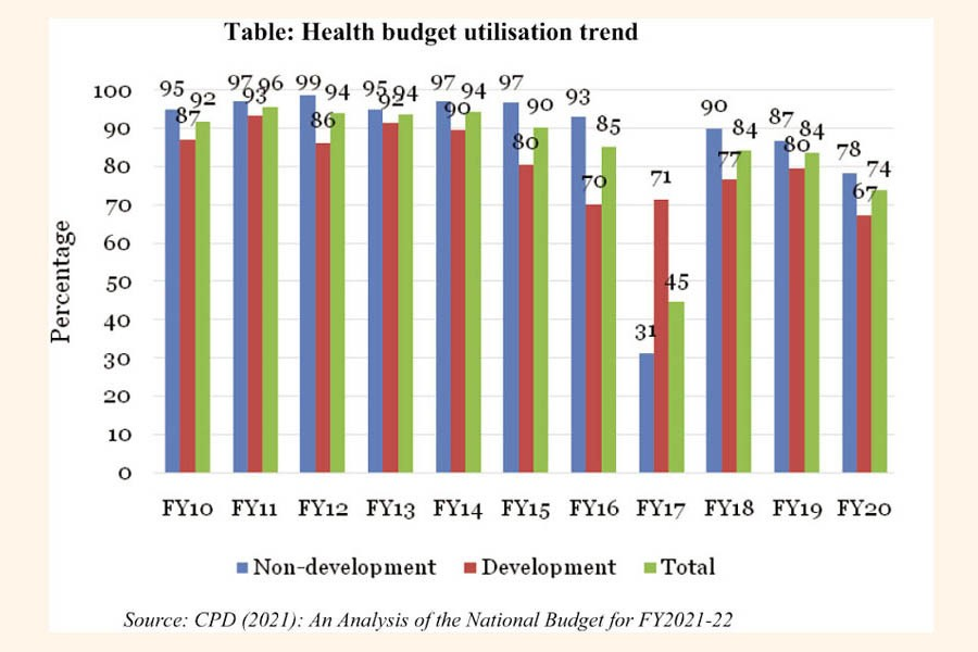 Health sector must focus more on budget implementation
