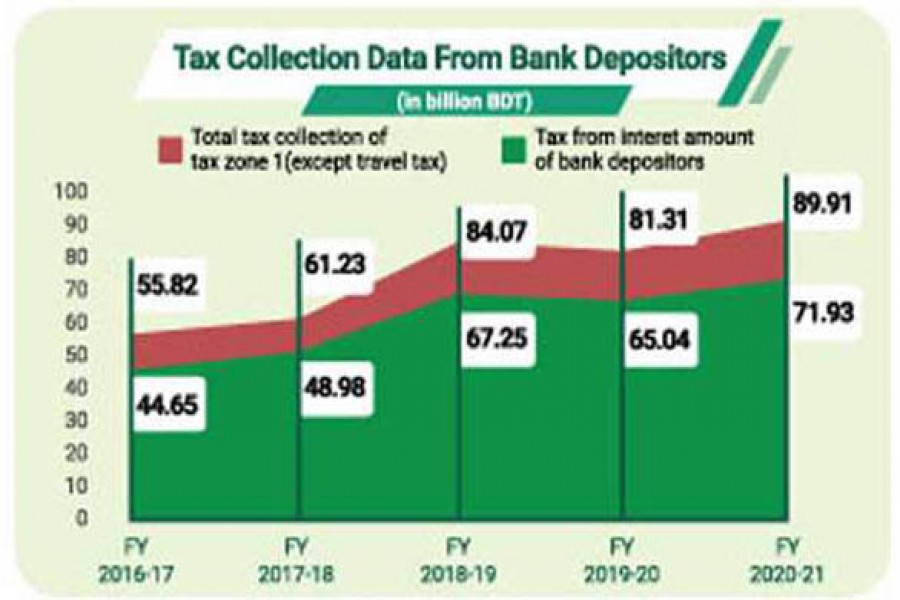 Advance tax collection from bank depositors surge in five years