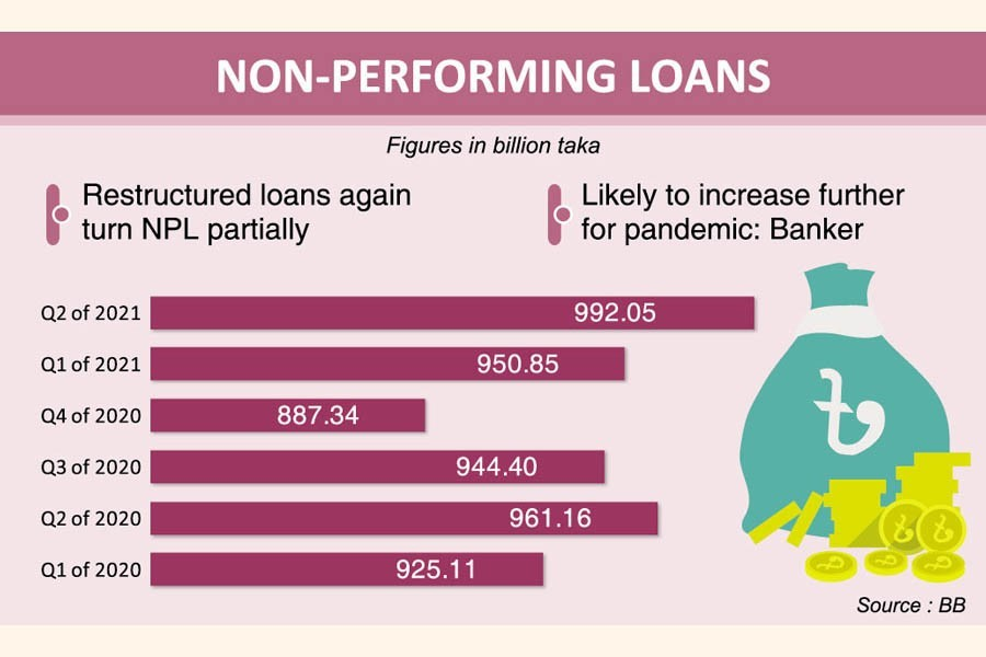 Banks see surge in non-performing loans despite policy backup