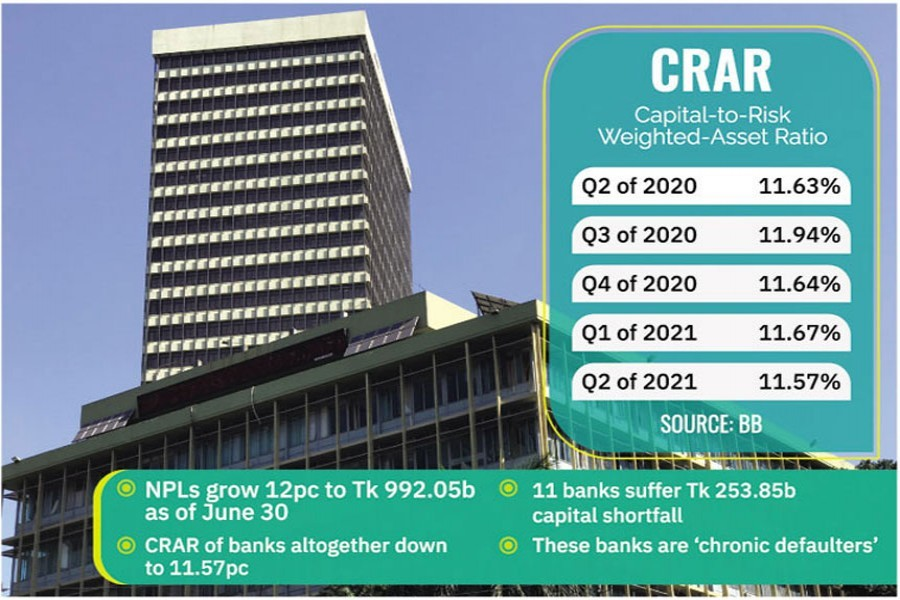Banks' capital base bends under weight of non-performing loans