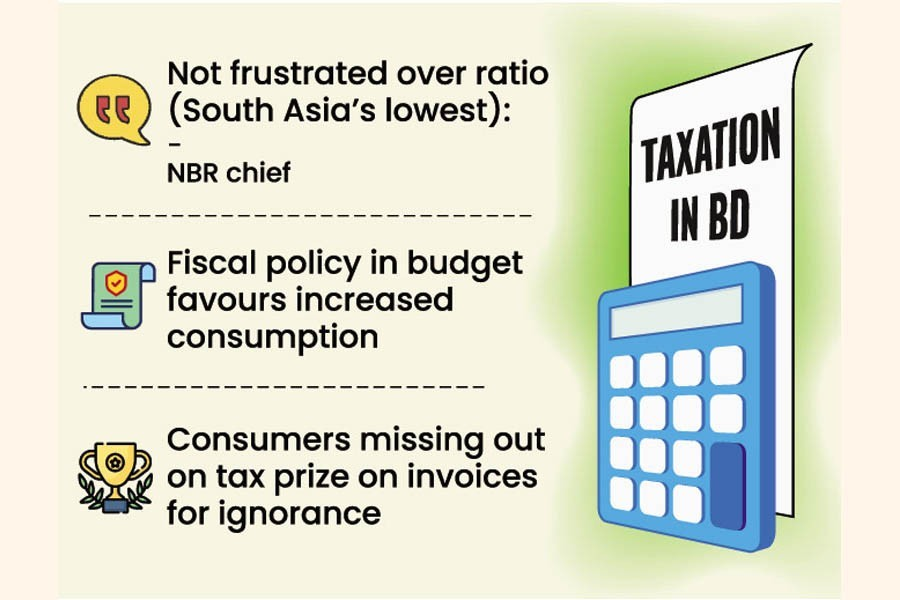 Tax waivers erodes 8.0pc of Bangladesh's tax-GDP ratio