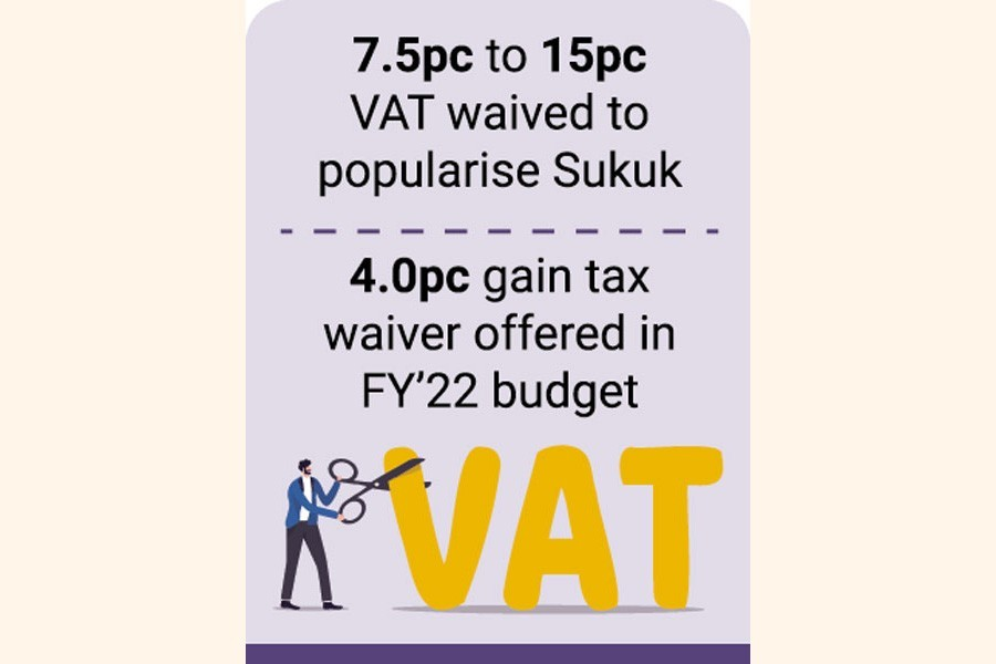 Sukuk gets waiver of value added tax