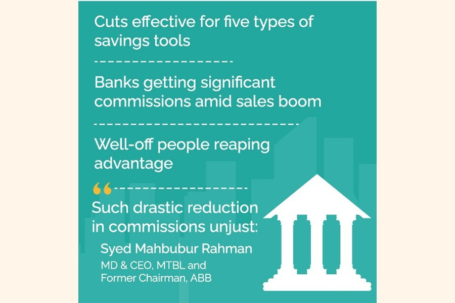 Banks' commissions cut to squeeze savings certificate sales growth