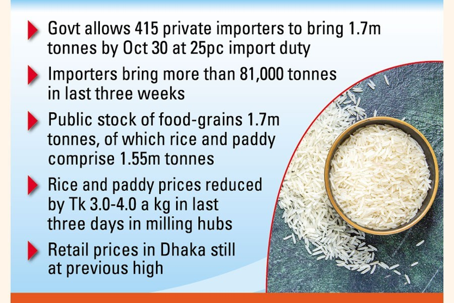 Imports cut rice, paddy prices in milling hubs