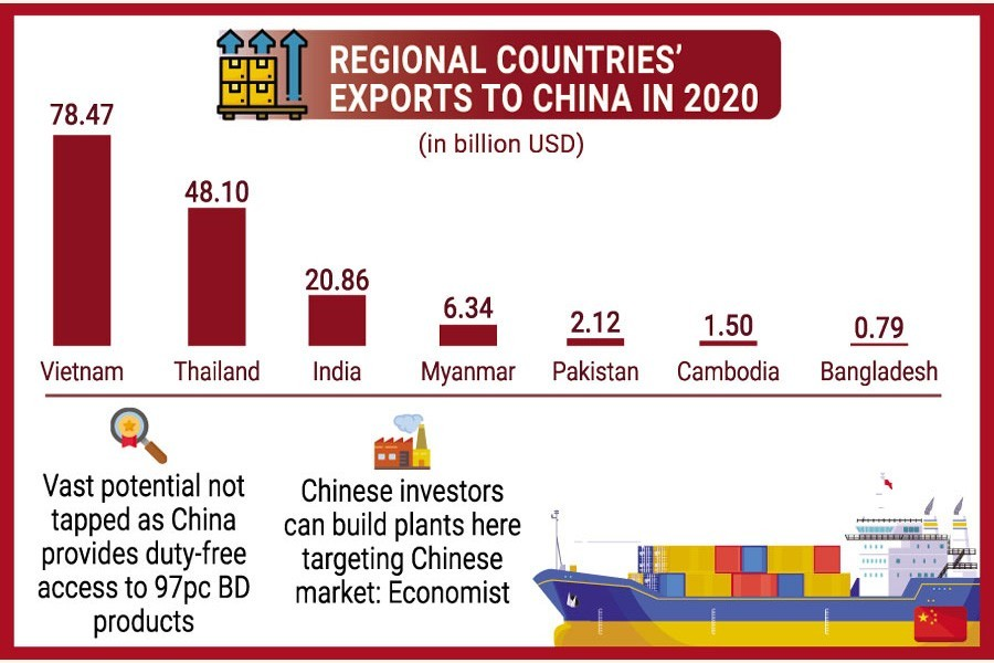 Bangladesh looks on as competitors seize China's import surge