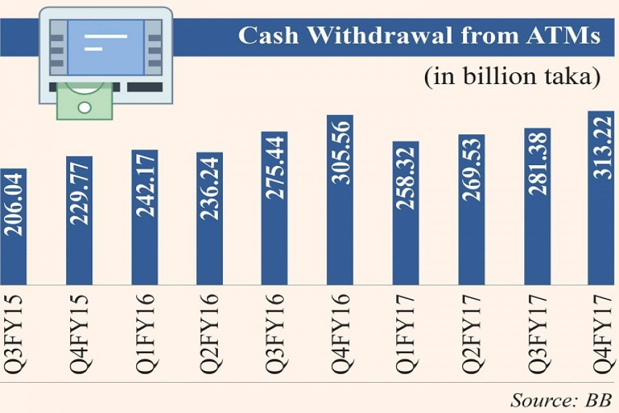 Cash withdrawal from ATM up by 6pc in past fiscal