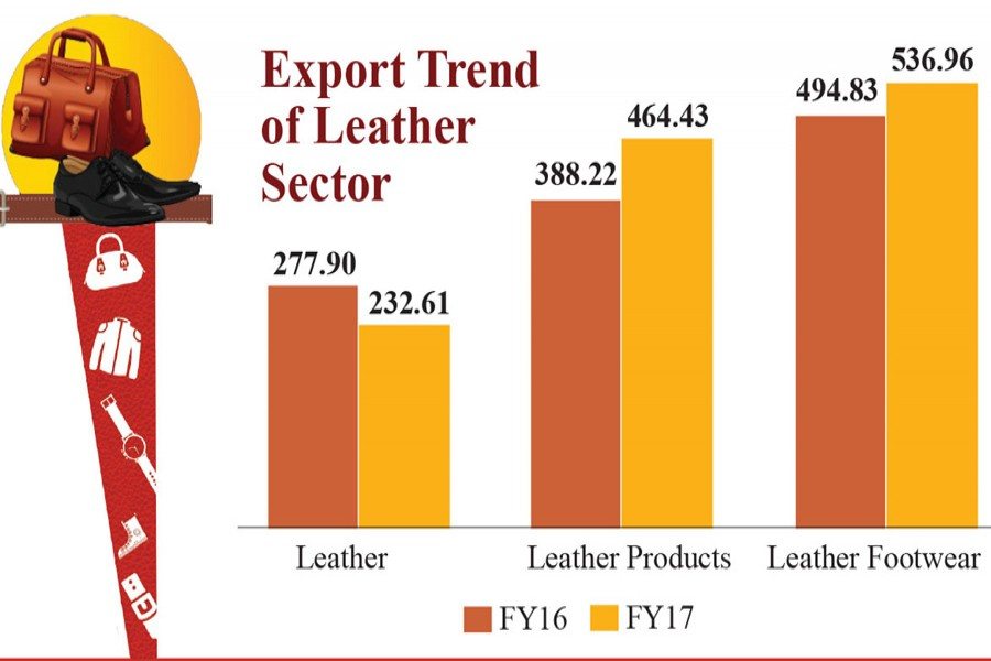 BD ranks 8th in leather products export