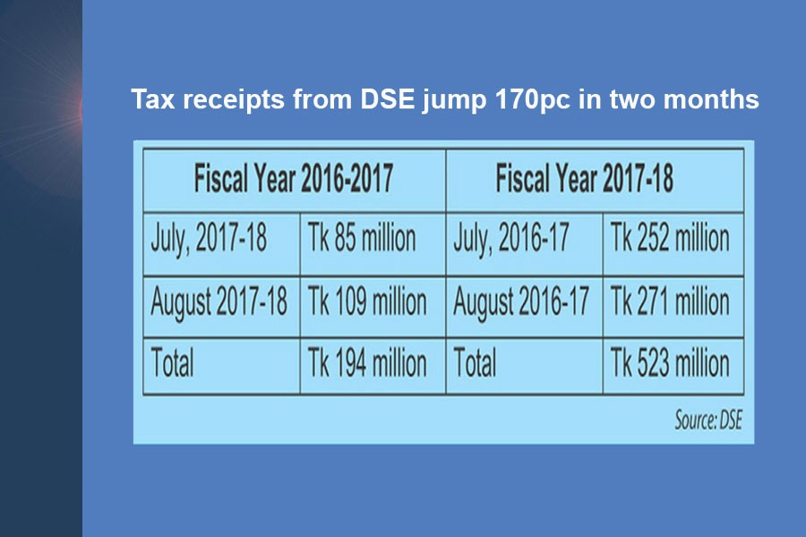 Tax receipts from DSE jump 170pc in two months