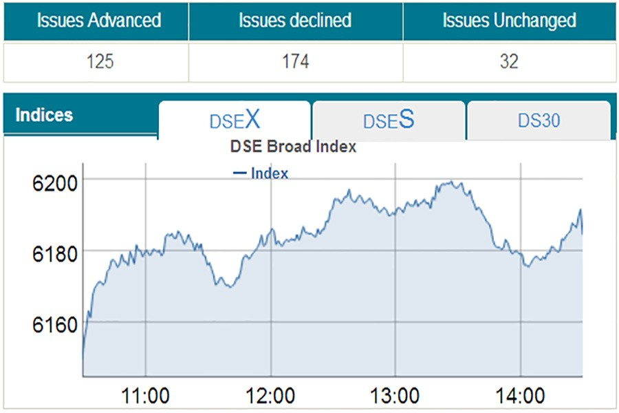 Stocks rebound strongly riding on banks