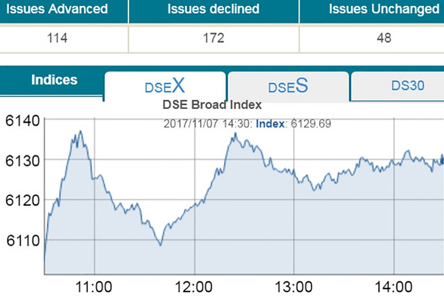 DSE turnover hits nearly one-month high
