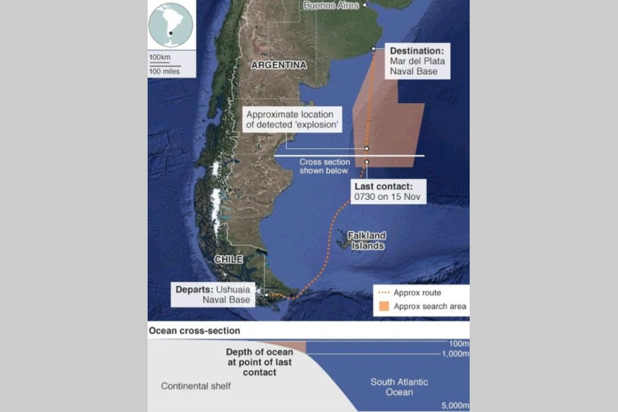 Argentine Navy detects 'explosion' near missing sub
