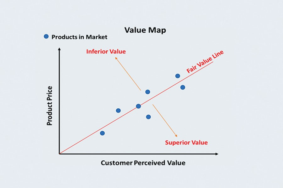 The link between investor and customer value for RMG companies