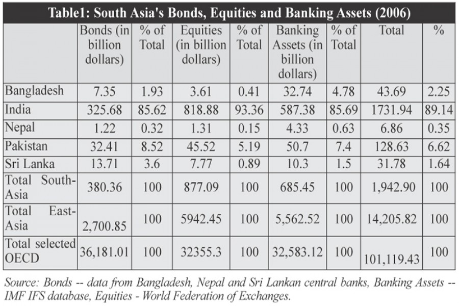 bond market bangladesh The bangladesh capital market is relatively a small market with limited products and activate the bond market in december 2013.