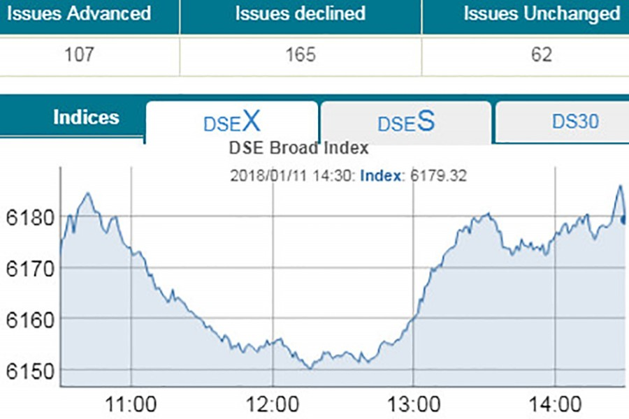 DSE rebound, CSE end mixed