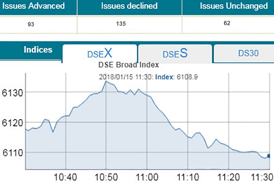 Bourses see mixed trend amid low trading