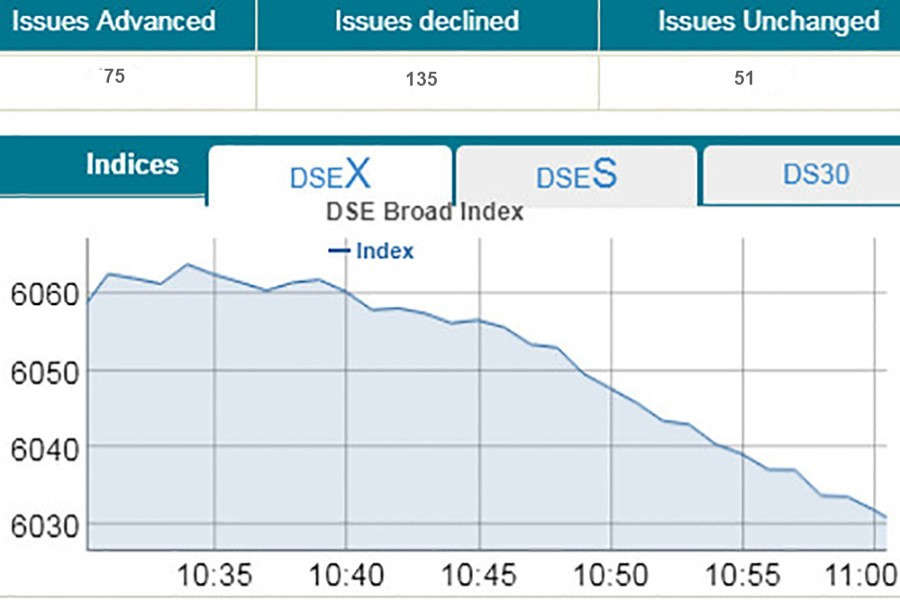 Bourses see sharp fall in early trading