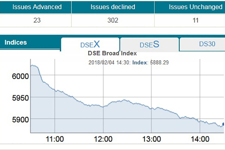 Stocks continue to see freefall; DSEX sheds record 133pts