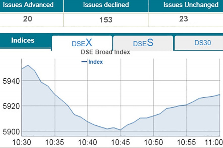 Bourses plunge at opening