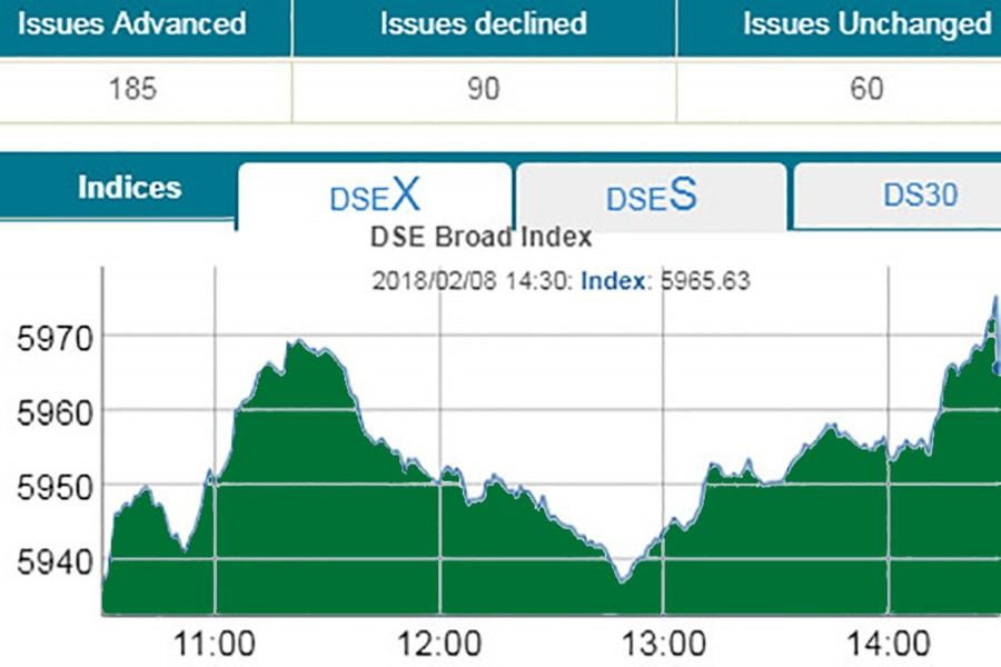 DSE turnover hits 19 months low