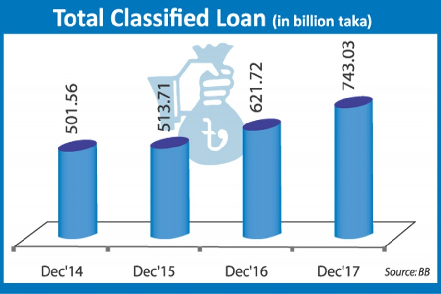 Non-performing loans swell 19.51 per cent in 2017