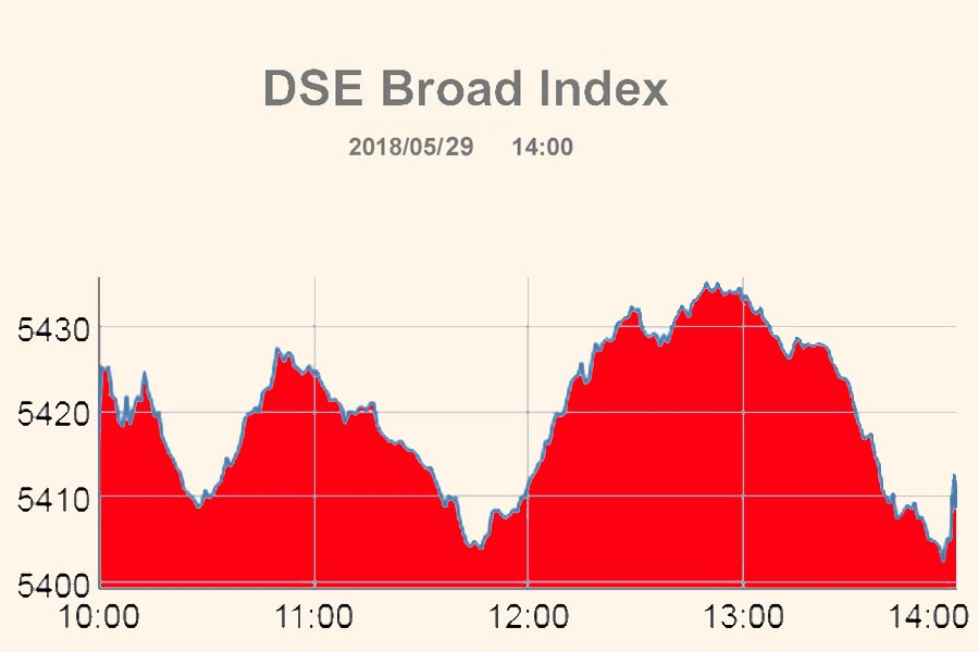 Stocks end lower for second day after bumpy ride